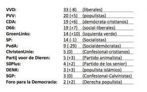 resultadosHolanda2017